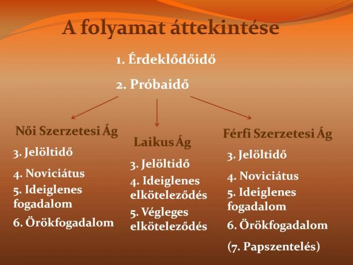 01Folyamat_attekintese